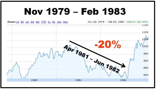 recession1980s