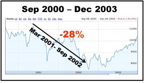recession2000